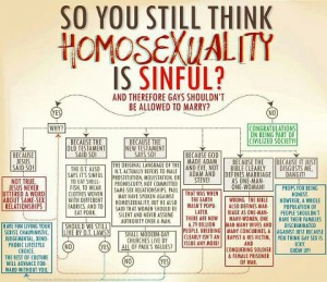 gay-marrigae-chart